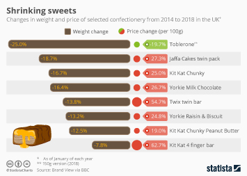 Confectionery Industry Infographic - Shrinking sweets