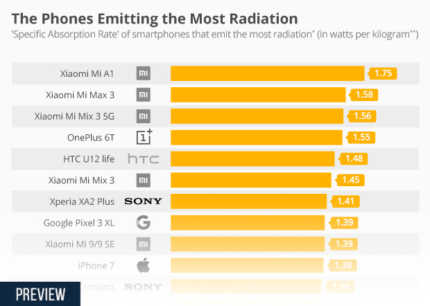 Chart: The Phones Emitting the Most Radiation | Statista