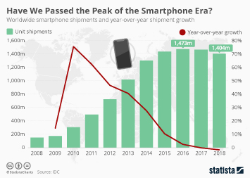 Smartphone industry analysis Infographic - Have We Reached Peak Smartphone?