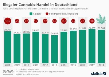 Illegaler Cannabis-Handel in Deutschland