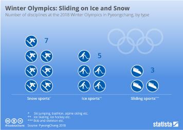 Winter Olympics Disciplines: Sliding on Ice and Snow