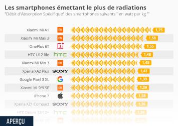 Les smartphones émettant le plus de radiations