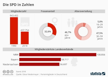 Die SPD in Zahlen