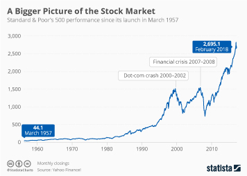 A Bigger Picture of the Stock Market