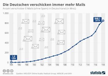 E-Mail-Nutzung Infografik - Die Deutschen verschicken immer mehr Mails