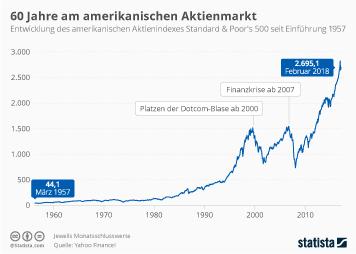 Der S&P 500: 60 Jahre am amerikanischen Aktienmarkt