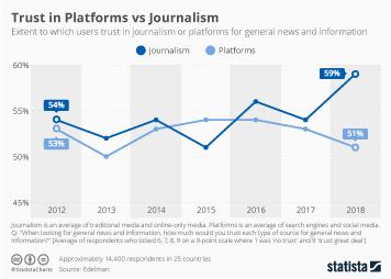 Chart: Tumblr's Explosive Growth | Statista