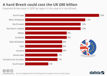 Brexit and the UK economy  Infographic - A hard Brexit could cost the UK £80 billion