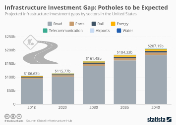 Global Infrastructure Infographic - Potholes to be Expected