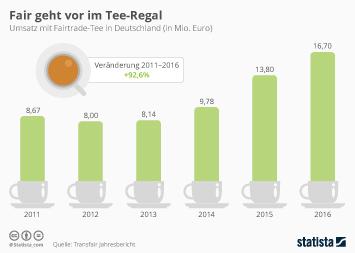 Teewirtschaft in Deutschland Infografik - Fair geht vor im Teeregal
