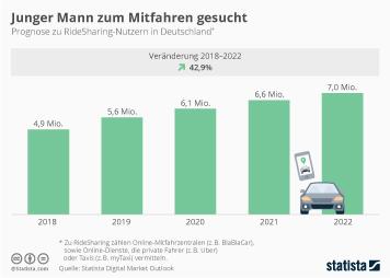 Mobilität im Alltag Infografik - Ridesharing-Nutzer in Deutschland auf dem Vormarsch