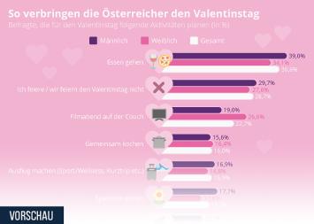 Liebe Infografik - So verbringen die Österreicher den Valentinstag