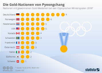Olympische Winterspiele 2018 in Pyeongchang Infografik - Die Gold-Nationen von Pyeongchang