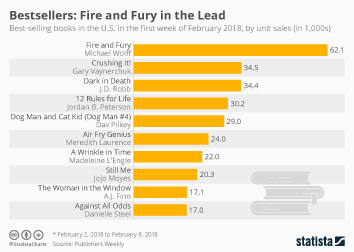 Book Industry Infographic - Fire and Fury in the Lead