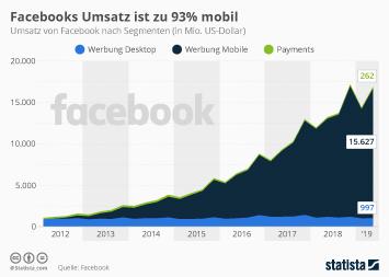 Facebooks Umsatz ist zu 93% mobil
