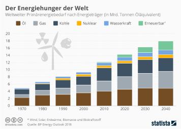 Der Energiehunger der Welt