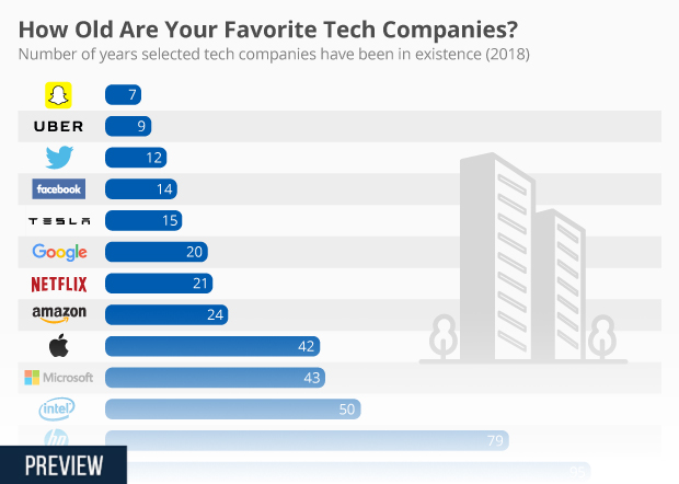 chart how old are your favorite tech companies statista