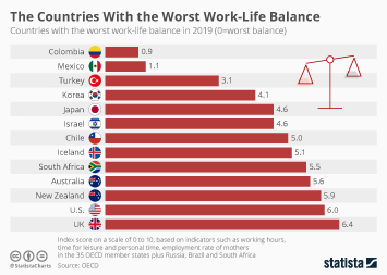 Countries With the Worst Work-Life Balance