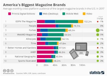 America's Biggest Magazine Brands