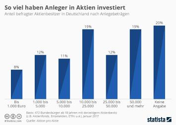 So viel haben Anleger in Aktien investiert