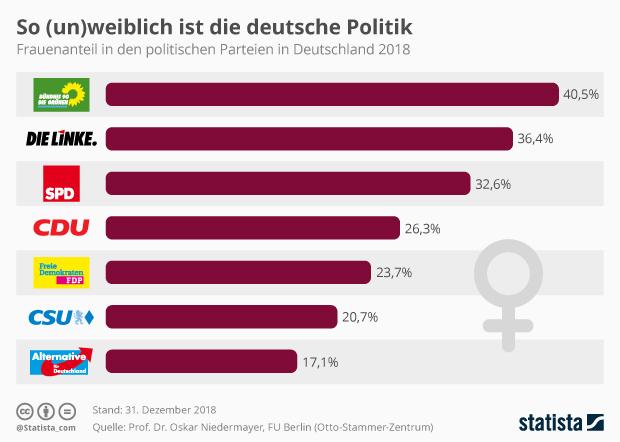 Frauen-Anteil von Parteien in Deutschland