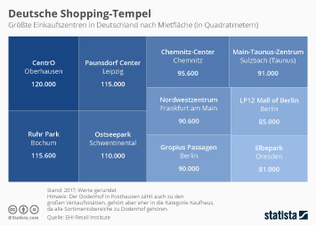Deutsche Shopping-Tempel