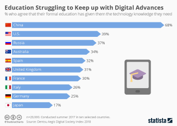 Education in China Infographic - Education Struggling to Keep up with Digital Advances