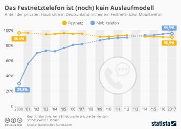 Festnetz Deutschland Infografik - Das Festnetztelefon ist (noch) kein Auslaufmodell