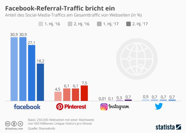 Infografik: Facebook-Referral-Traffic bricht ein
