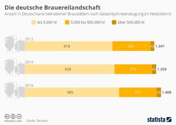 Brauwirtschaft in Deutschland Infografik - Die deutsche Brauereilandschaft
