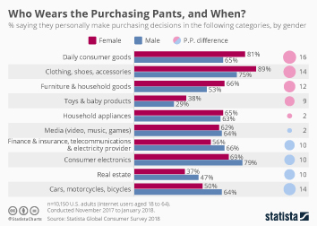 U.S. Millennials: Consumer Goods and Shopping Behavior Infographic - Who Wears the Purchasing Pants, and When?