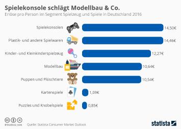 Spielwarenindustrie Infografik - Spielekonsole schlägt Modellbau & Co.
