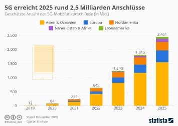 Mobilfunk Deutschland Infografik - 5G steht kurz vor dem Durchbruch