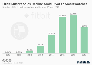 Fitbit Infographic - Fitbit Suffers Sales Decline Amid Pivot to Smartwatches