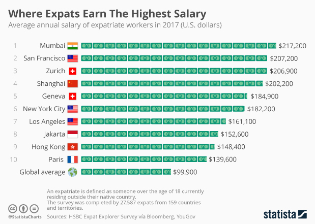 Chart: Where Expats Earn The Highest Salary | Statista