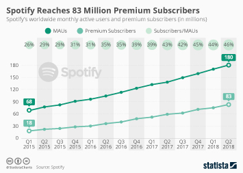 Spotify Infographic - Spotify Reaches 83 Million Premium Subscribers