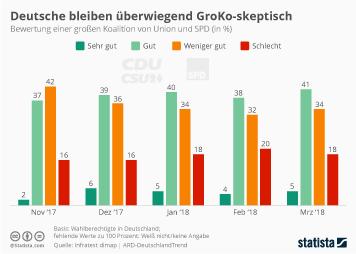 Deutsche bleiben überwiegend GroKo-skeptisch