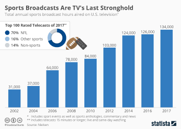 Television Industry Infographic - Sports Broadcasts Are TV's Last Stronghold