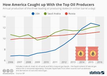 U.S. oil and gas industry Infographic - How America Caught up With the Top Oil Producers
