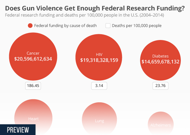 Had Enough Of Federal Underfunding Of >> Chart Does Gun Violence Get Enough Federal Research Funding Statista