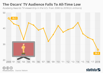 Academy Awards Infographic - The Oscars' TV Audience Falls To All-Time Low