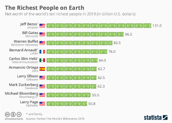 The Richest People on Earth