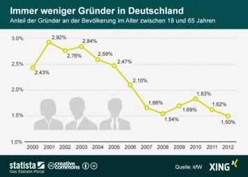 Immer weniger Gründer in Deutschland