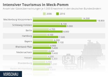 Tourismus in Deutschland Infografik - Meck-Pomm weiter im Komm'