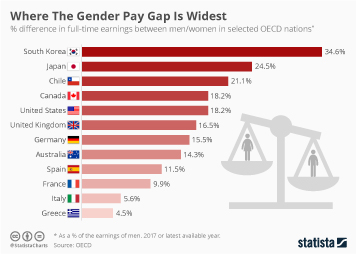 Gender equality in Europe Infographic - Where The Gender Pay Gap Is Widest