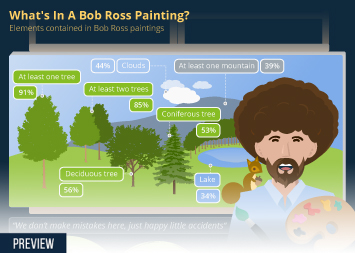 Crafts and creative activities in the United States Infographic - What's In A Bob Ross Painting
