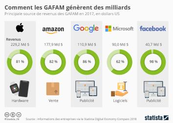 Comment les GAFAM génèrent des milliards