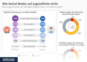 Mediennutzung von Jugendlichen Infografik - Wie Social Media auf Jugendliche wirkt
