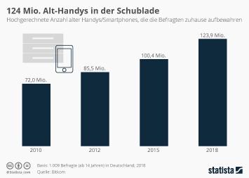Recycling Infografik - 124 Mio. Alt-Handys in der Schublade