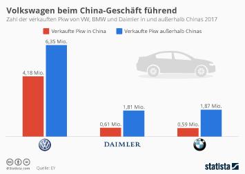 Automobilabsatz in China Infografik - Volkswagen führt im China-Geschäft